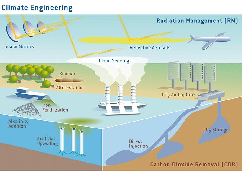 Geo-engineering with Atmospheric Aerosols
