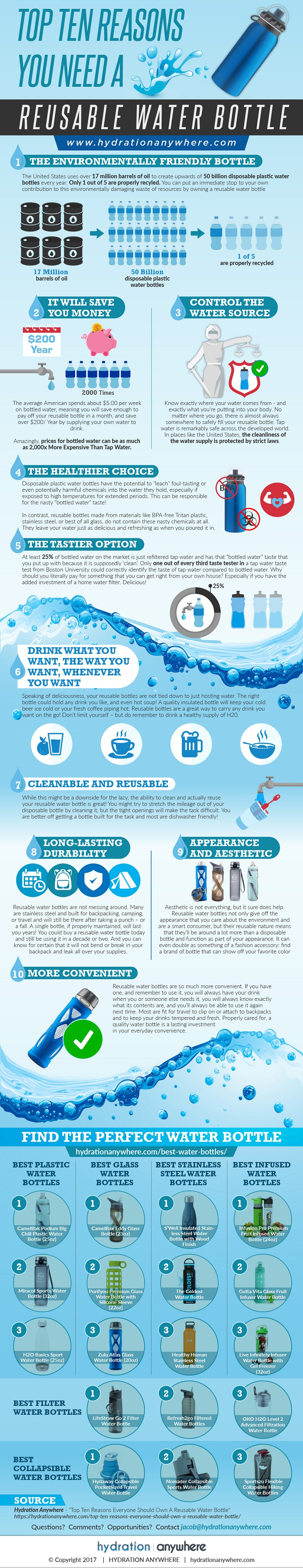 Top Ten Reasons You Need A Reusable Water Bottle Infographic FULL