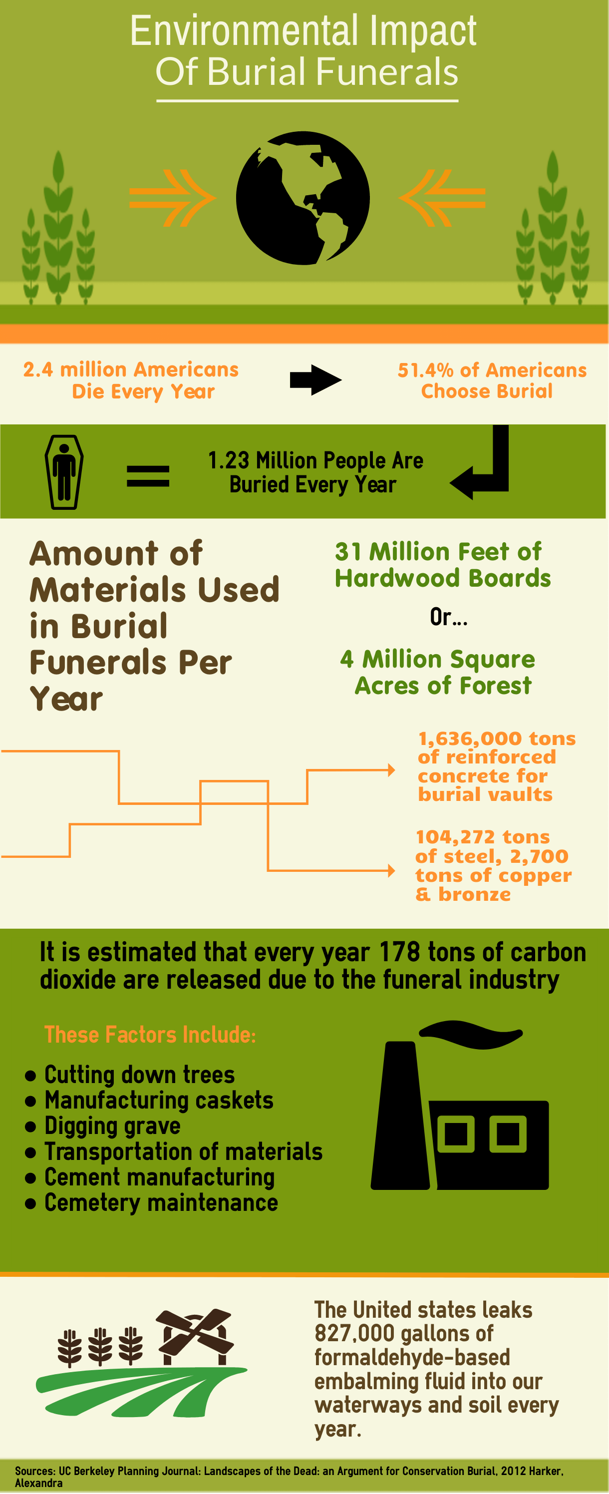 impact of burials compressed Safe Passage Urns