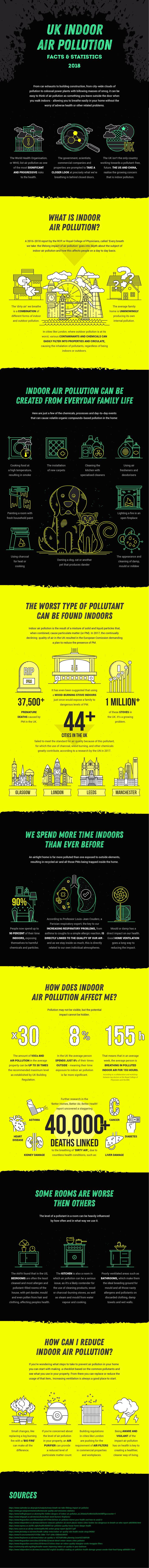 1UK Indoor air pollution facts & statistics 2018-01 700px