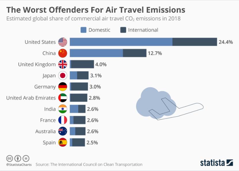 Sustainable Freight